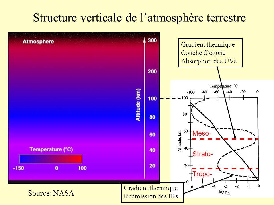 Structure verticale de l'atmosphère terrestre