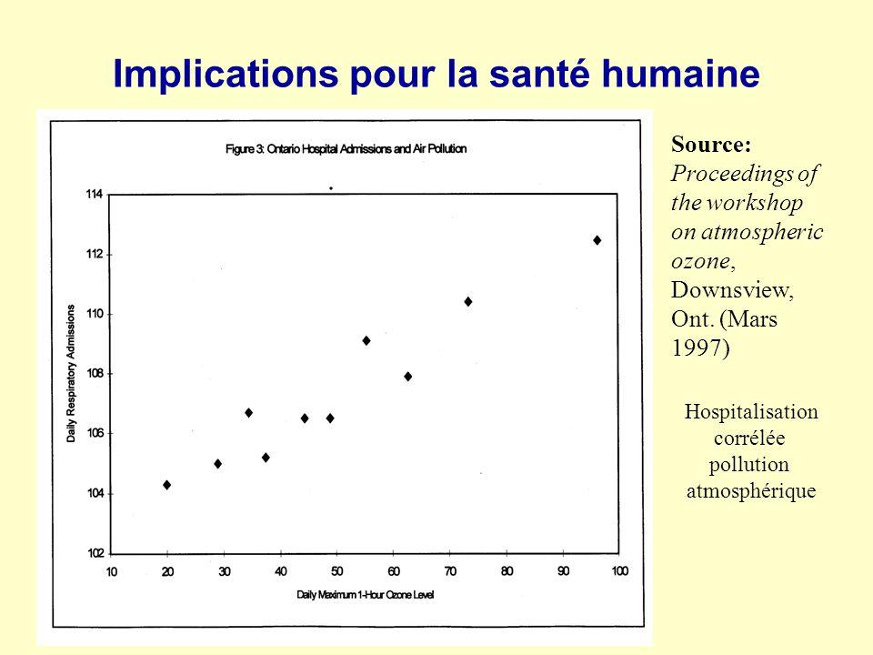 Implications pour la santé humaine