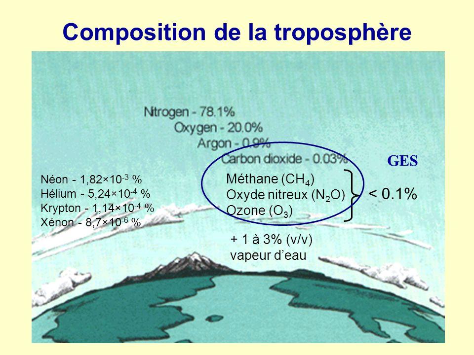 Composition de la troposphère