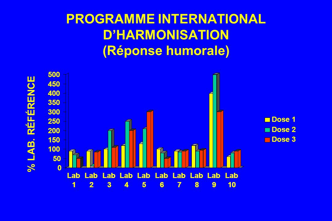 PROGRAMME INTERNATIONAL D'HARMONISATION (Réponse humorale)