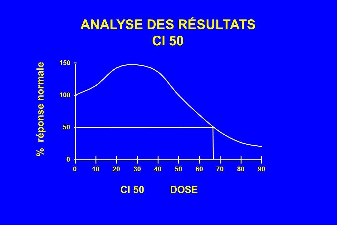 ANALYSE DES RÉSULTATS CI 50 DOSE % réponse normale 50 100 150 10 20 30
