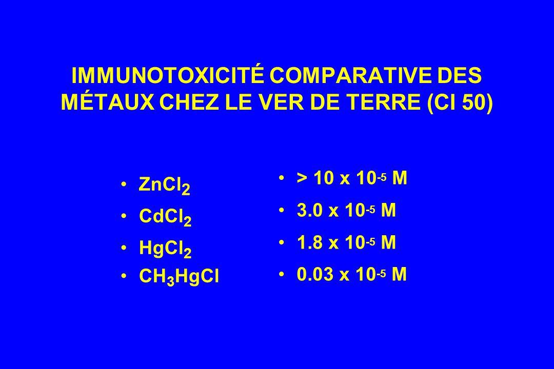 IMMUNOTOXICITÉ COMPARATIVE DES MÉTAUX CHEZ LE VER DE TERRE (CI 50)