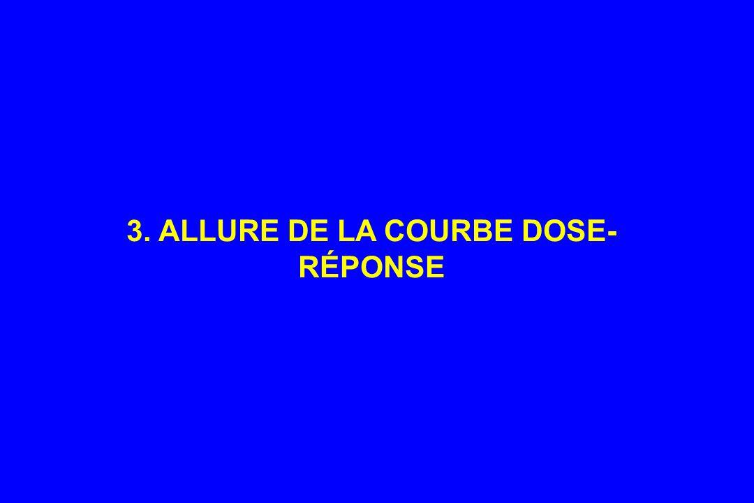 3. ALLURE DE LA COURBE DOSE-RÉPONSE