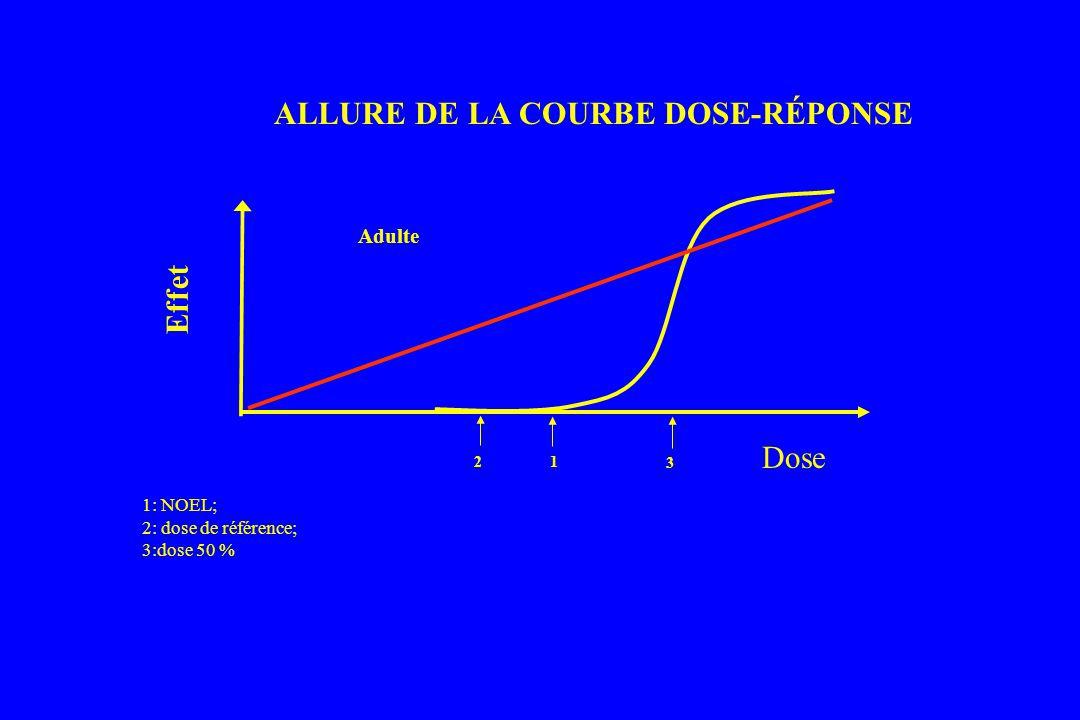 ALLURE DE LA COURBE DOSE-RÉPONSE
