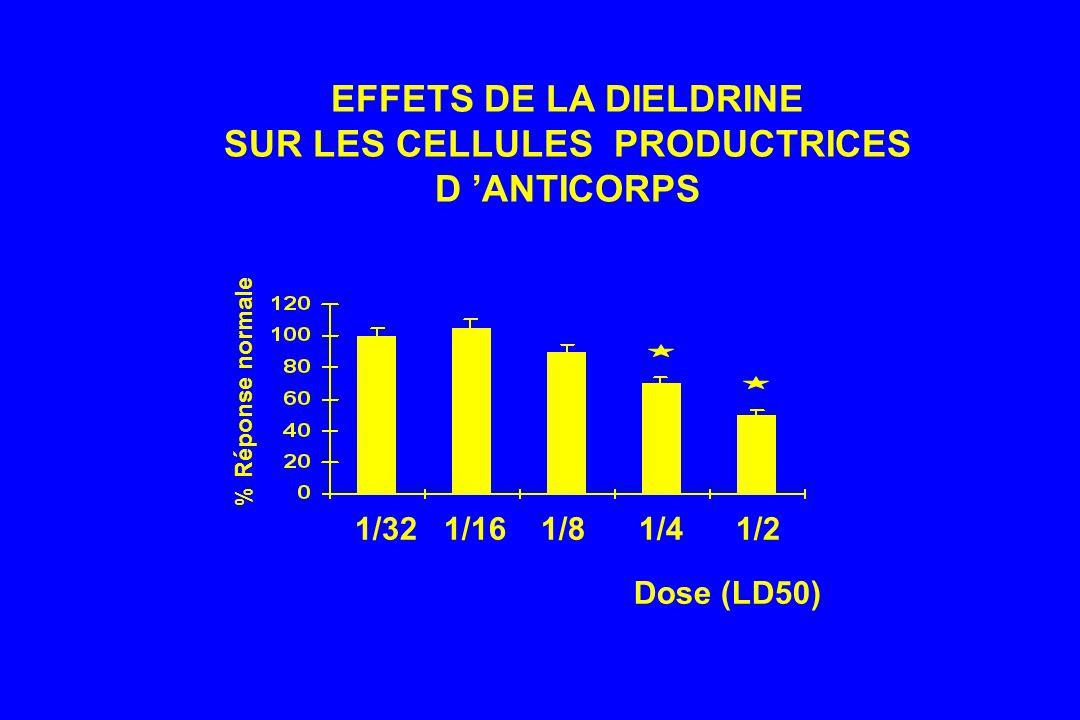 EFFETS DE LA DIELDRINE SUR LES CELLULES PRODUCTRICES D 'ANTICORPS