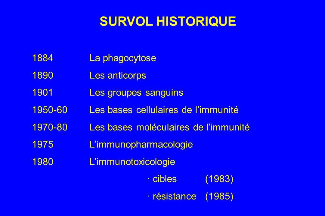 SURVOL HISTORIQUE 1884 La phagocytose 1890 Les anticorps