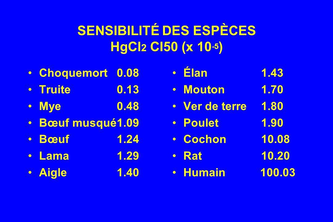SENSIBILITÉ DES ESPÈCES HgCl2 CI50 (x 10-5)