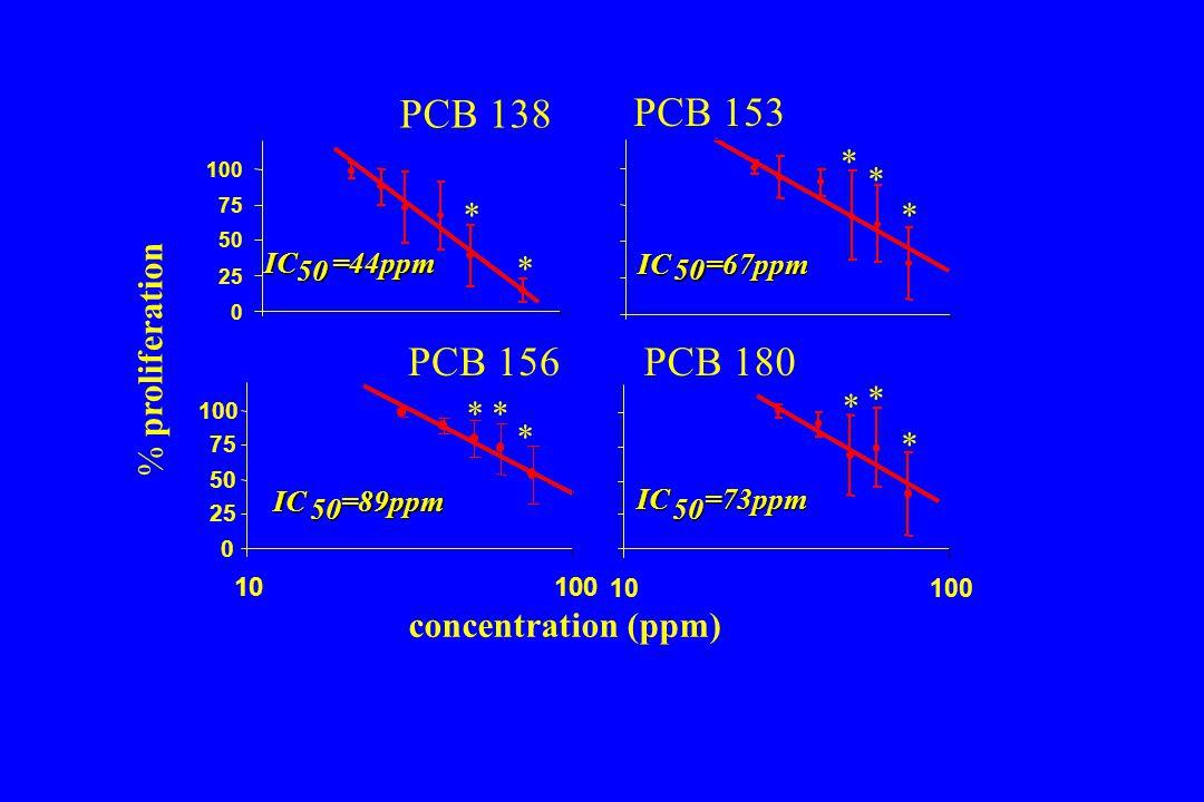 PCB 138 PCB 180 PCB 156 PCB 153 * % proliferation concentration (ppm)