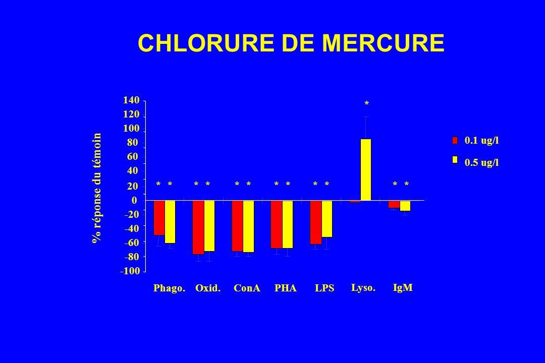 CHLORURE DE MERCURE % réponse du témoin -100 -80 -60 -40 -20 20 40 60