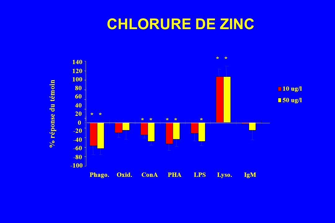 CHLORURE DE ZINC % réponse du témoin -100 -80 -60 -40 -20 20 40 60 80