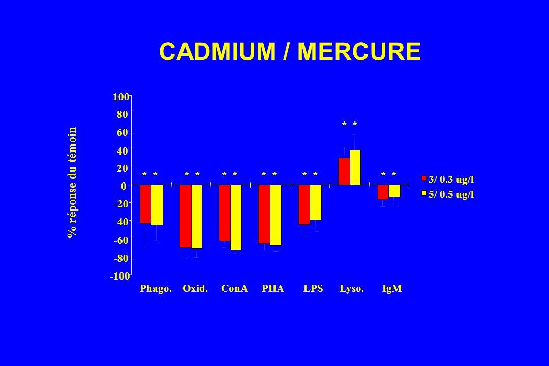 CADMIUM / MERCURE % réponse du témoin -100 -80 -60 -40 -20 20 40 60 80