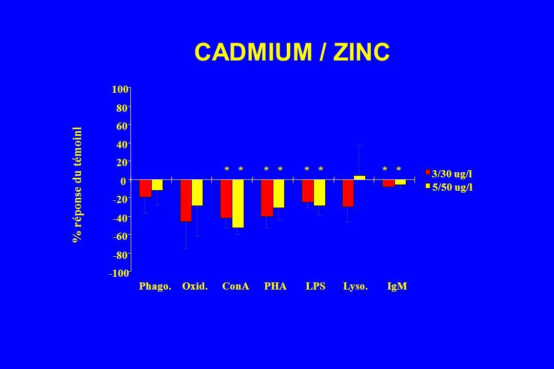 CADMIUM / ZINC % réponse du témoinl 100 -100 -80 -60 -40 -20 20 40 60