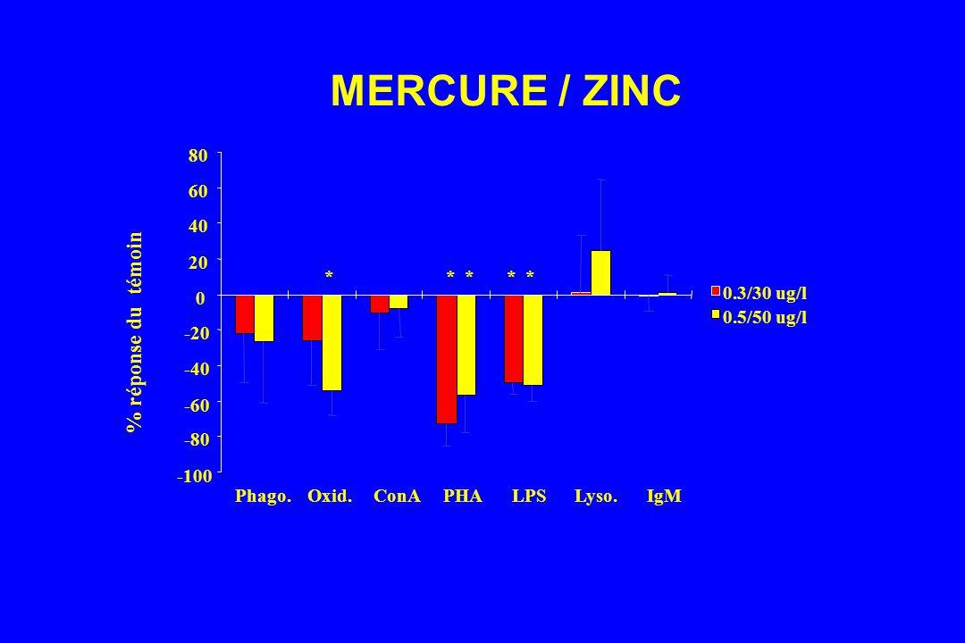 MERCURE / ZINC % réponse du témoin -100 -80 -60 -40 -20 20 40 60 80