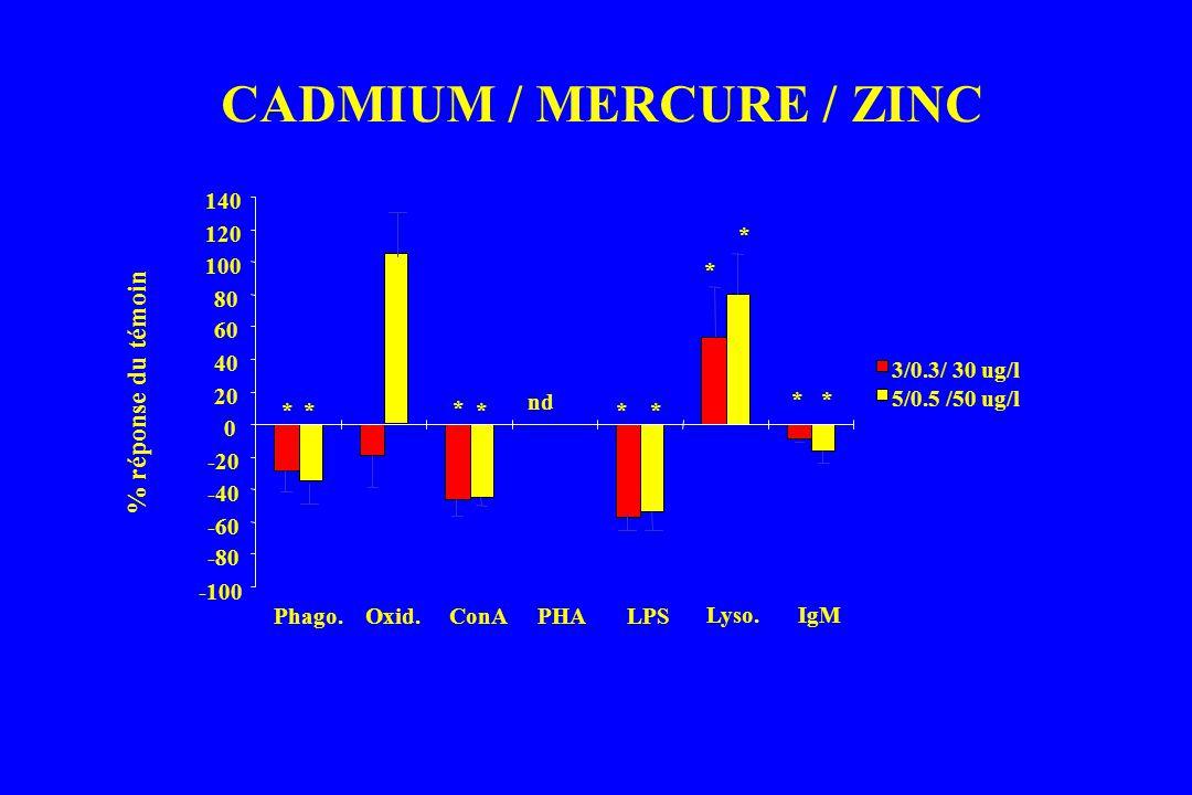 CADMIUM / MERCURE / ZINC