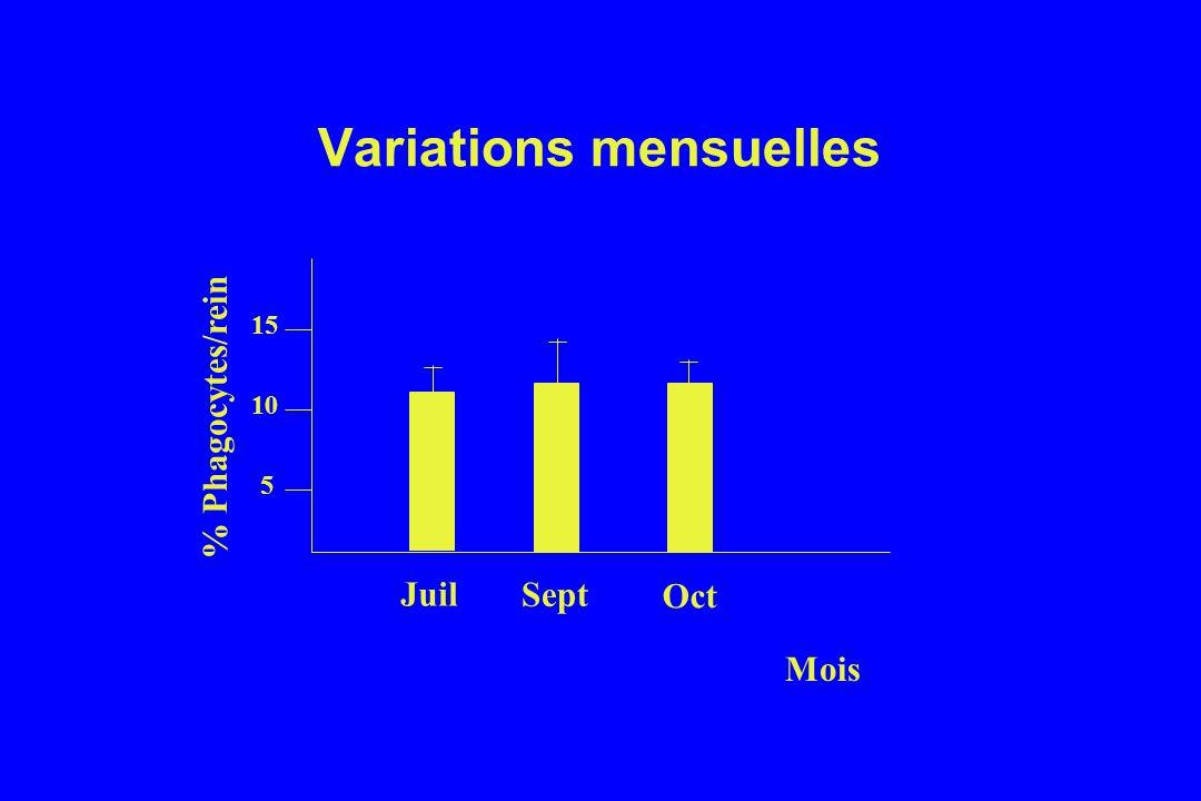 Variations mensuelles