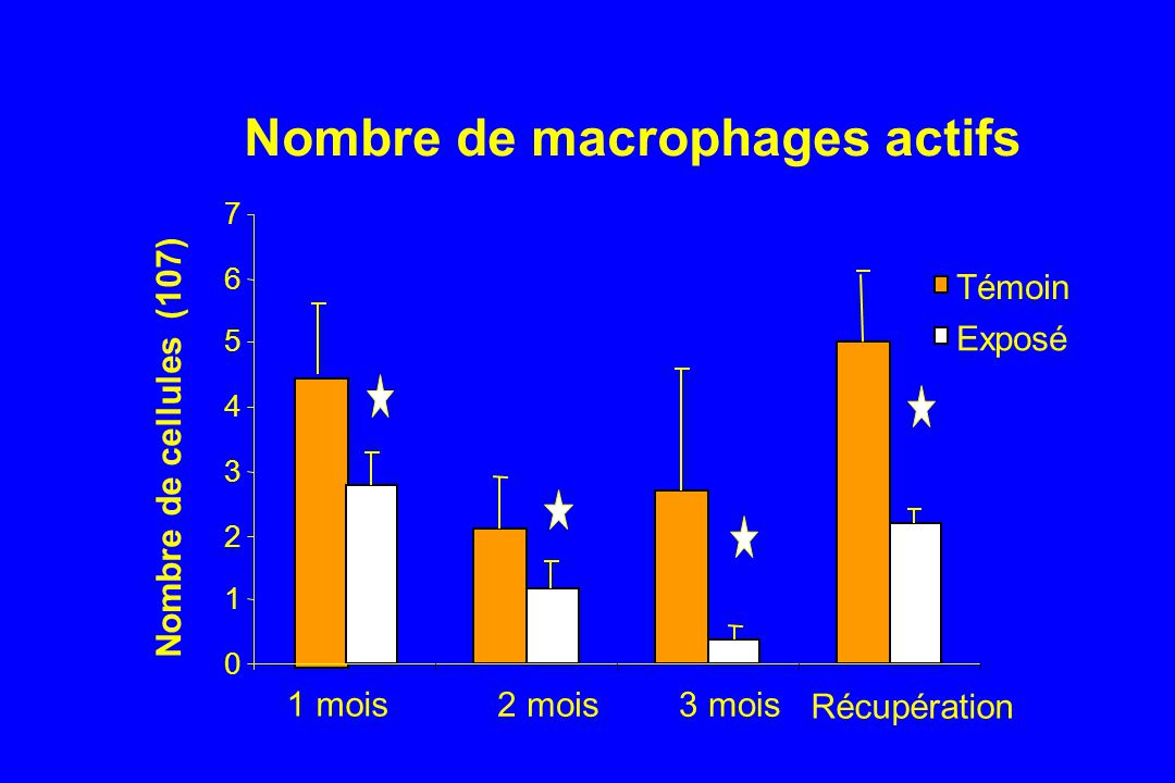 Nombre de macrophages actifs