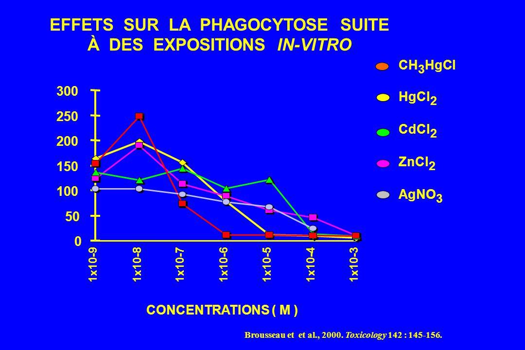 EFFETS SUR LA PHAGOCYTOSE SUITE À DES EXPOSITIONS IN-VITRO