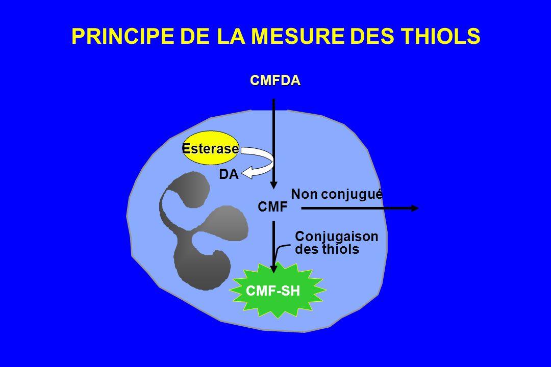 PRINCIPE DE LA MESURE DES THIOLS