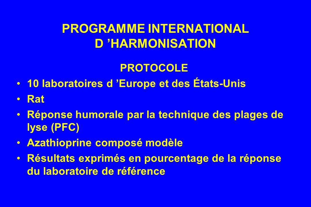 PROGRAMME INTERNATIONAL D 'HARMONISATION