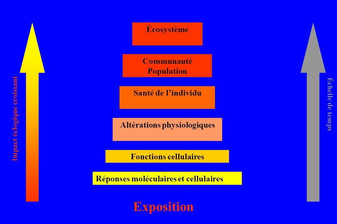 Altérations physiologiques Fonctions cellulaires