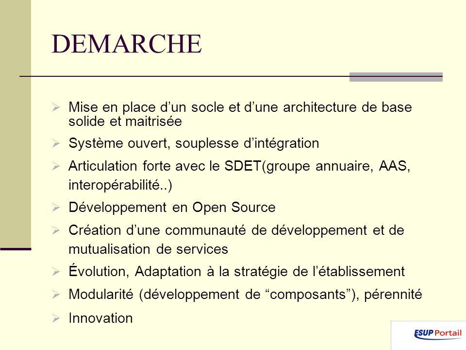 DEMARCHE Mise en place d'un socle et d'une architecture de base solide et maitrisée. Système ouvert, souplesse d'intégration.