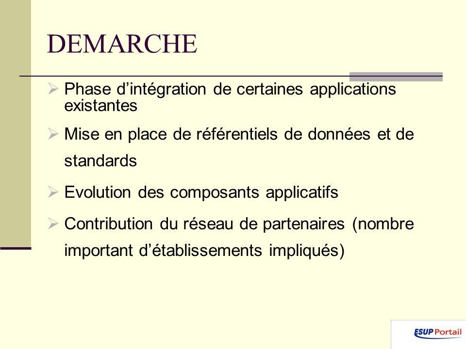 DEMARCHE Phase d'intégration de certaines applications existantes