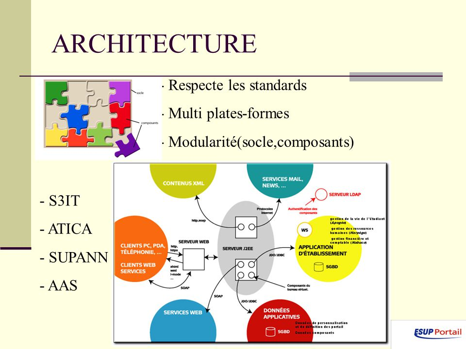 ARCHITECTURE Respecte les standards Multi plates-formes