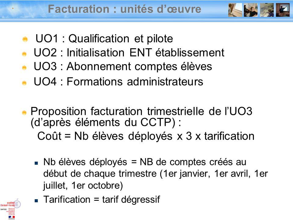 Facturation : unités d'œuvre
