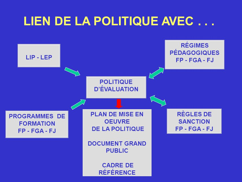 LIEN DE LA POLITIQUE AVEC . . .