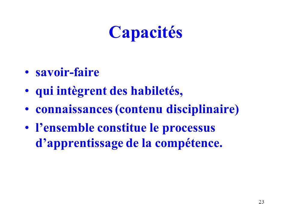 Capacités savoir-faire qui intègrent des habiletés,