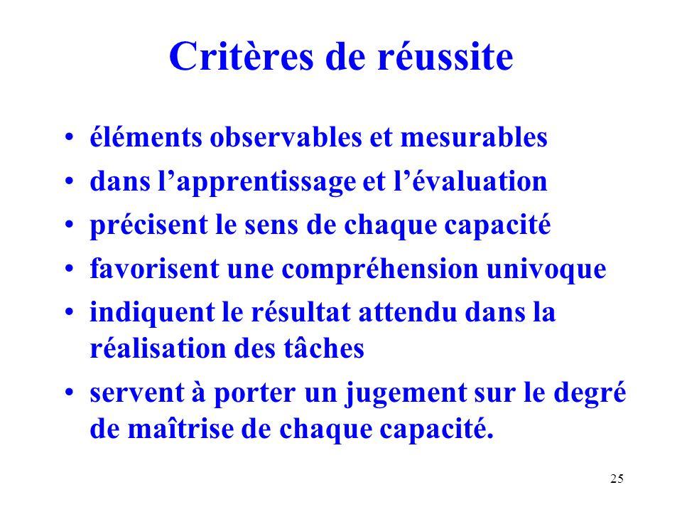 Critères de réussite éléments observables et mesurables