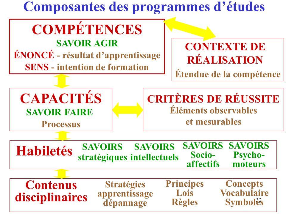 Composantes des programmes d'études