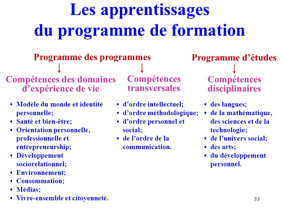 Les apprentissages du programme de formation