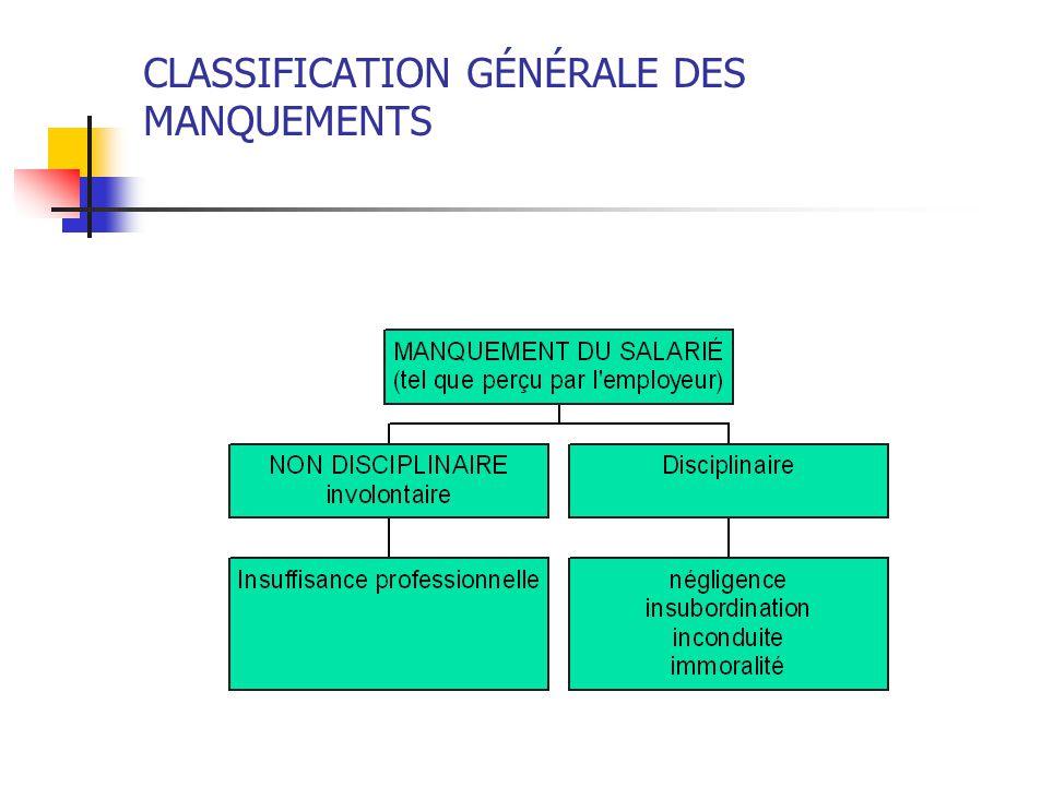 CLASSIFICATION GÉNÉRALE DES MANQUEMENTS