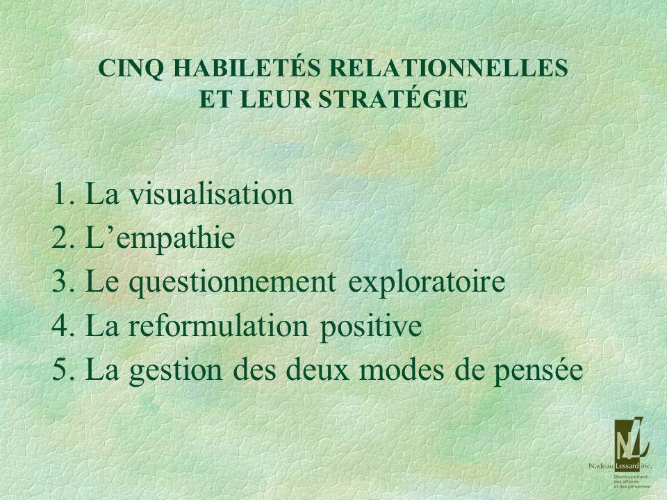 CINQ HABILETÉS RELATIONNELLES ET LEUR STRATÉGIE