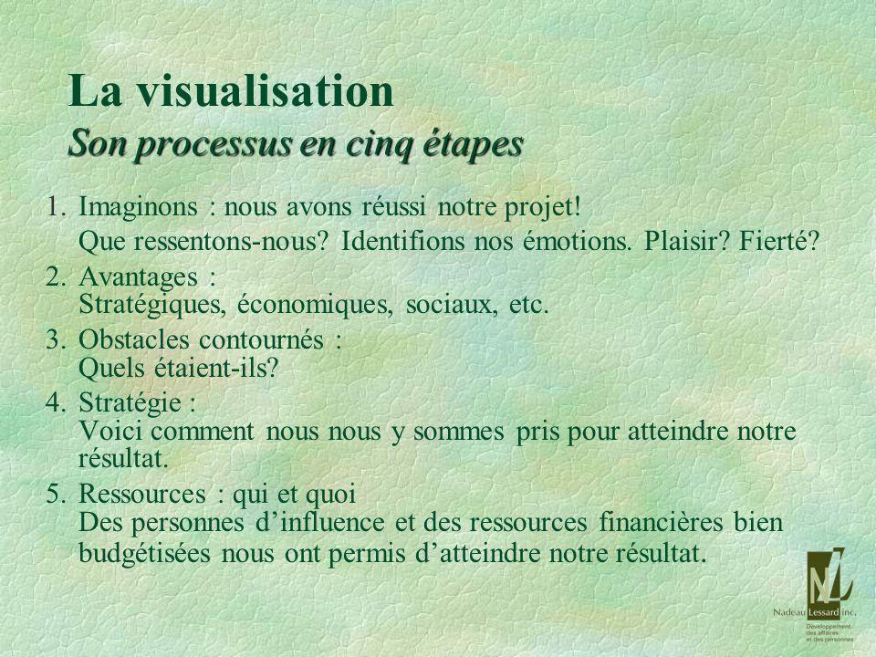 La visualisation Son processus en cinq étapes