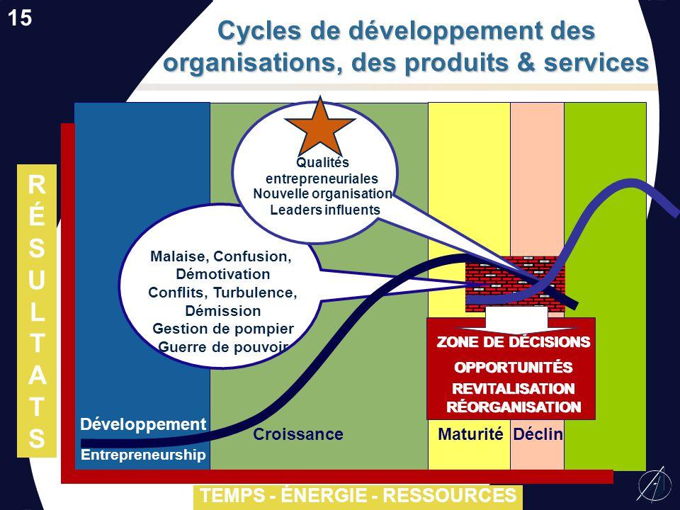 Cycles de développement des organisations, des produits & services