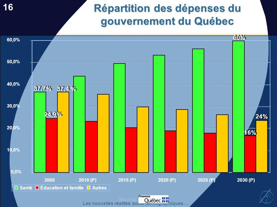 Répartition des dépenses du gouvernement du Québec