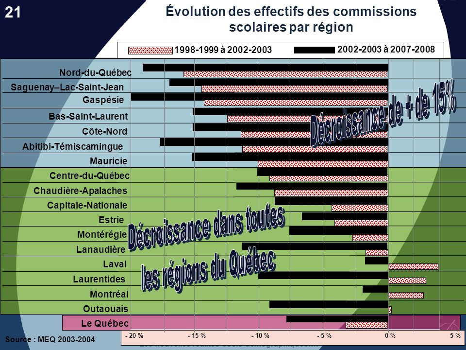Évolution des effectifs des commissions scolaires par région