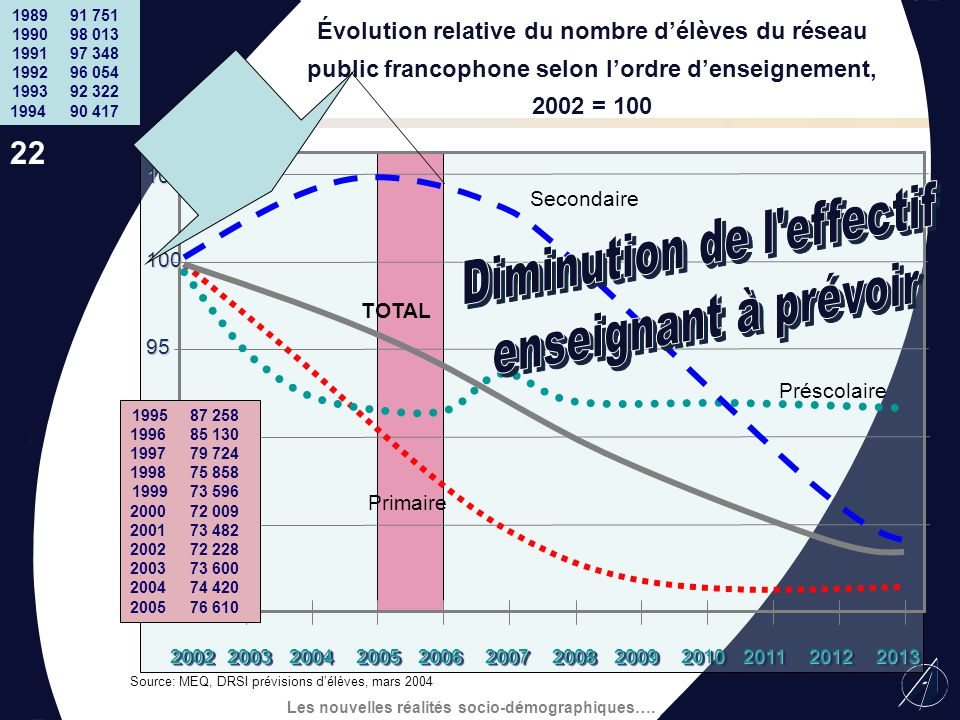 Diminution de l effectif