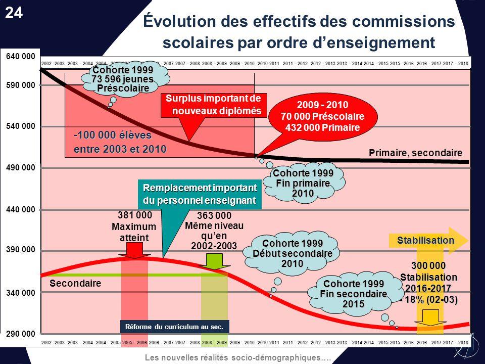 24 Évolution des effectifs des commissions scolaires par ordre d'enseignement. 640 000. 590 000. 540 000.