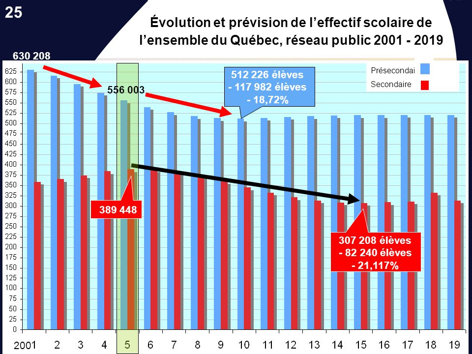 25 Évolution et prévision de l'effectif scolaire de l'ensemble du Québec, réseau public 2001 - 2019.