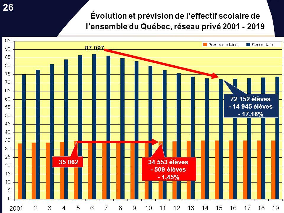 26 Évolution et prévision de l'effectif scolaire de l'ensemble du Québec, réseau privé 2001 - 2019.