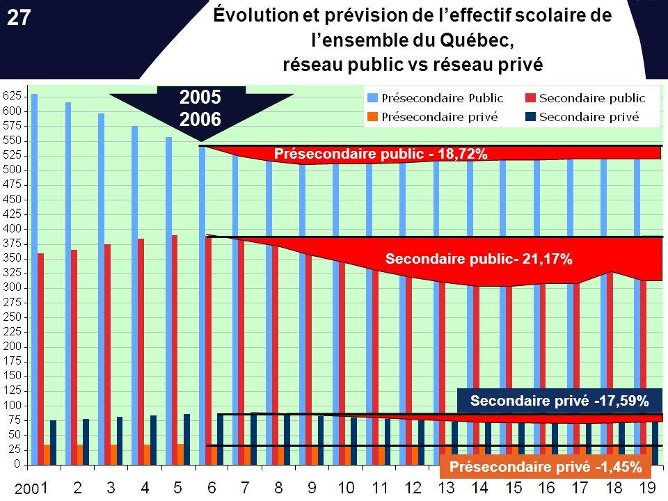 Présecondaire privé -1,45%