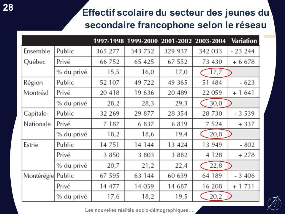 28 Effectif scolaire du secteur des jeunes du secondaire francophone selon le réseau