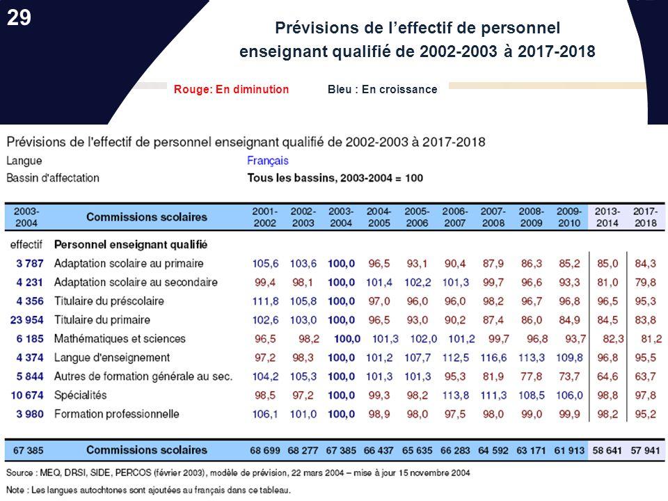 29 Prévisions de l'effectif de personnel enseignant qualifié de 2002-2003 à 2017-2018.