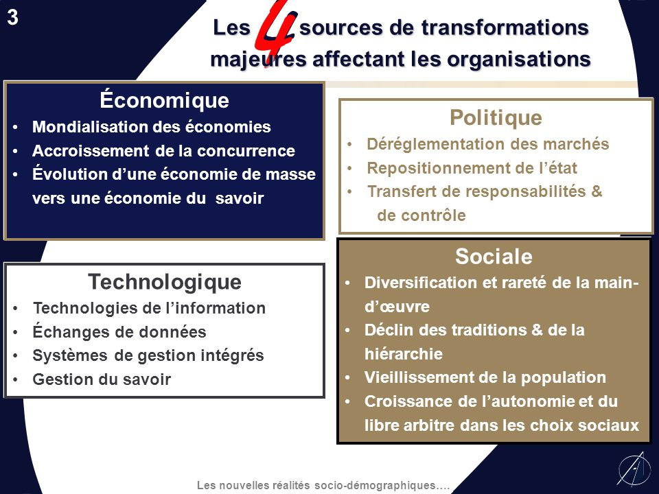 Les sources de transformations majeures affectant les organisations