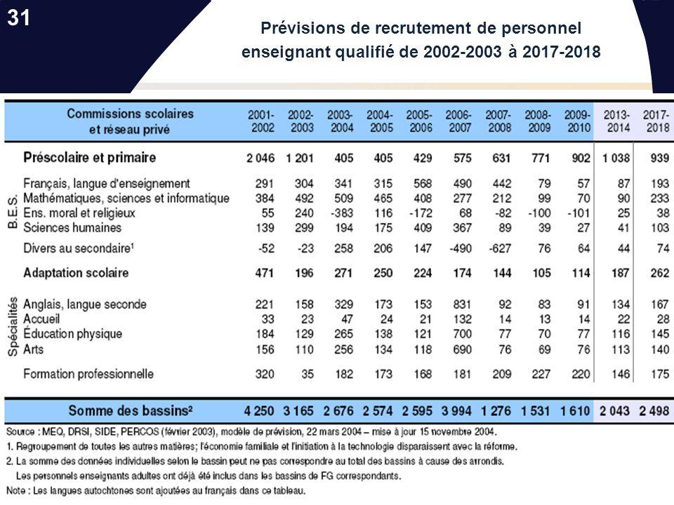 31 Prévisions de recrutement de personnel enseignant qualifié de 2002-2003 à 2017-2018