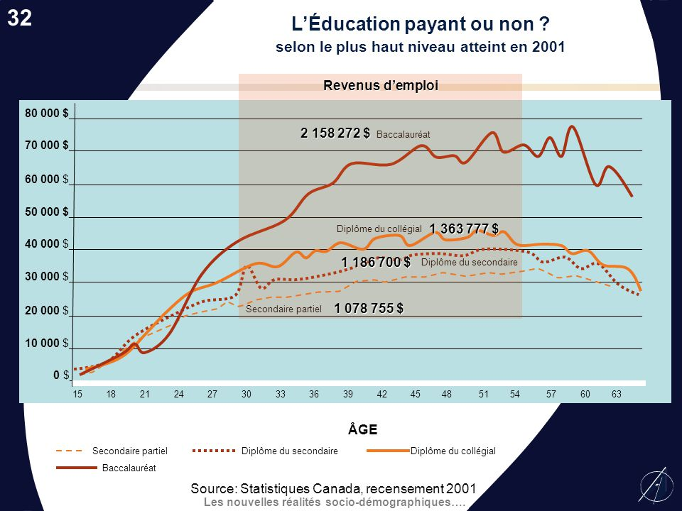 L'Éducation payant ou non selon le plus haut niveau atteint en 2001