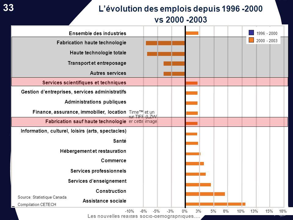 L'évolution des emplois depuis 1996 -2000 vs 2000 -2003